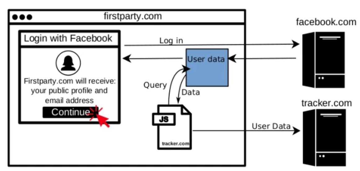 Логин через Facebook на сторонних сайтах приводил к утечке данных
