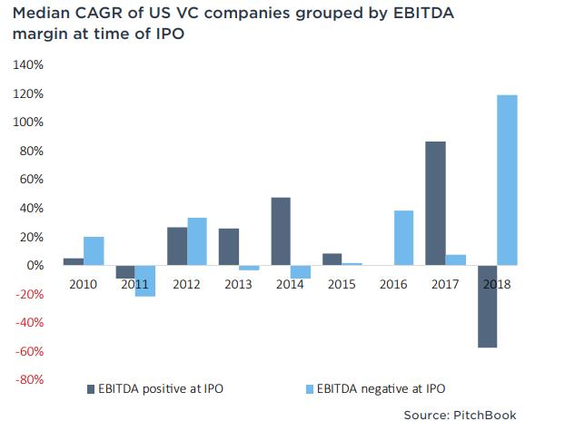 Зачем инвестировать в убыточные компании?