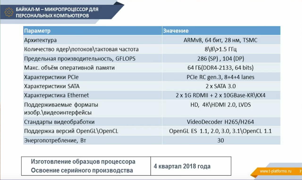 Plans for the development of a line of processors from Baikal