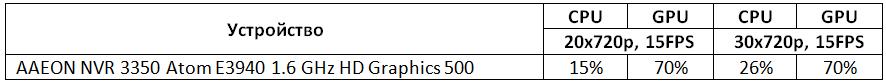 Тест декодера AAEON VPC 3350