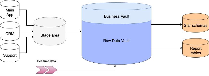 Архитектура Data Vault