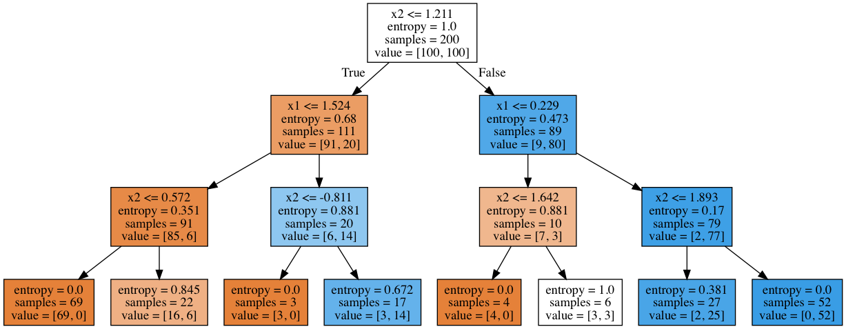 topic-3-decision-trees-and-knn