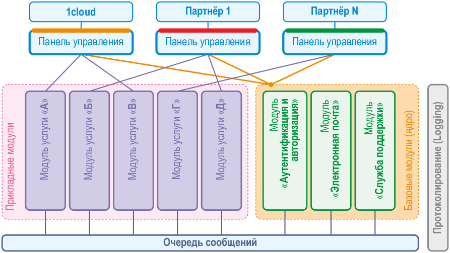 Разработка сервисов и IaaS: подборка материалов об облаке, хранении данных и эволюции «1cloud»