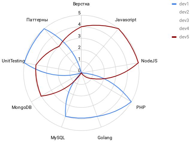 Диаграмма компетенций. Конфликт