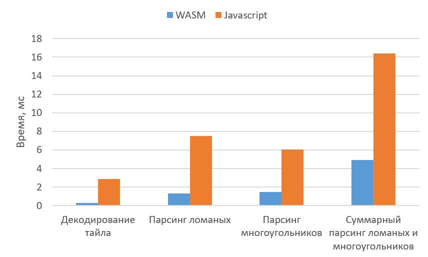 Как мы внедряли WebAssembly в Яндекс.Картах и почему оставили JavaScript