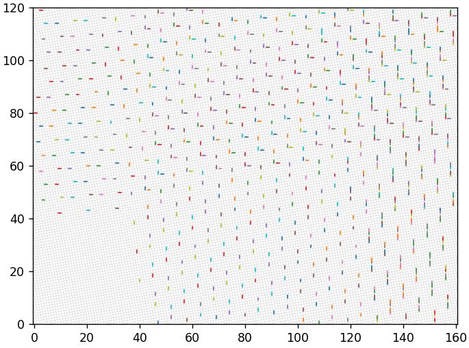 Перебор векторов для нового базиса в 10.4 градусов