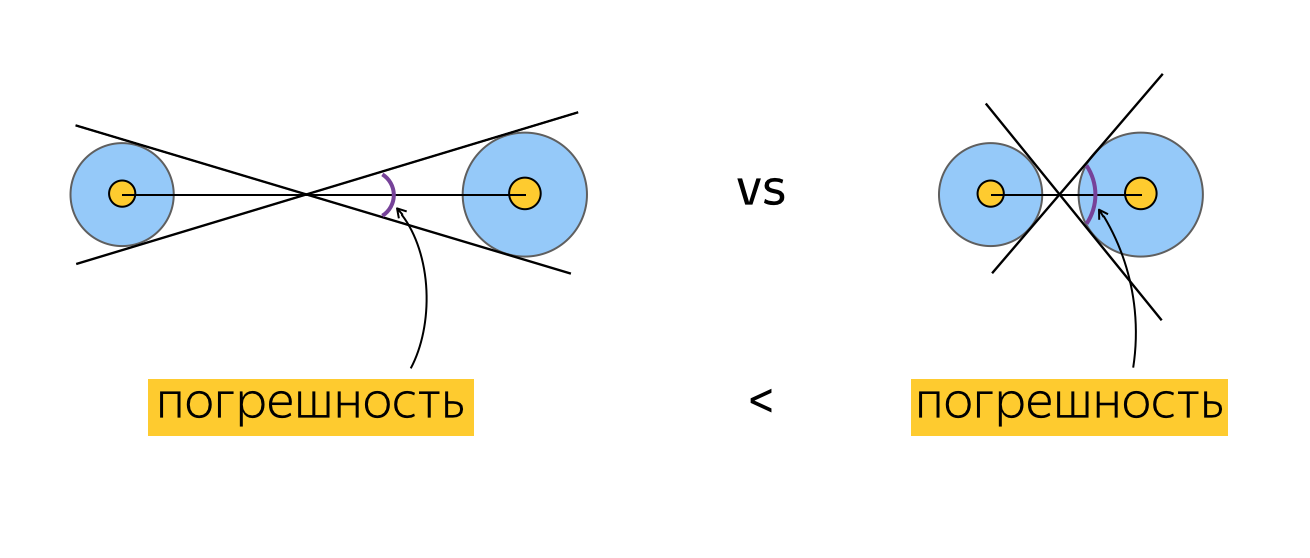 coordinates-conversion-correction-angle-calculation-error