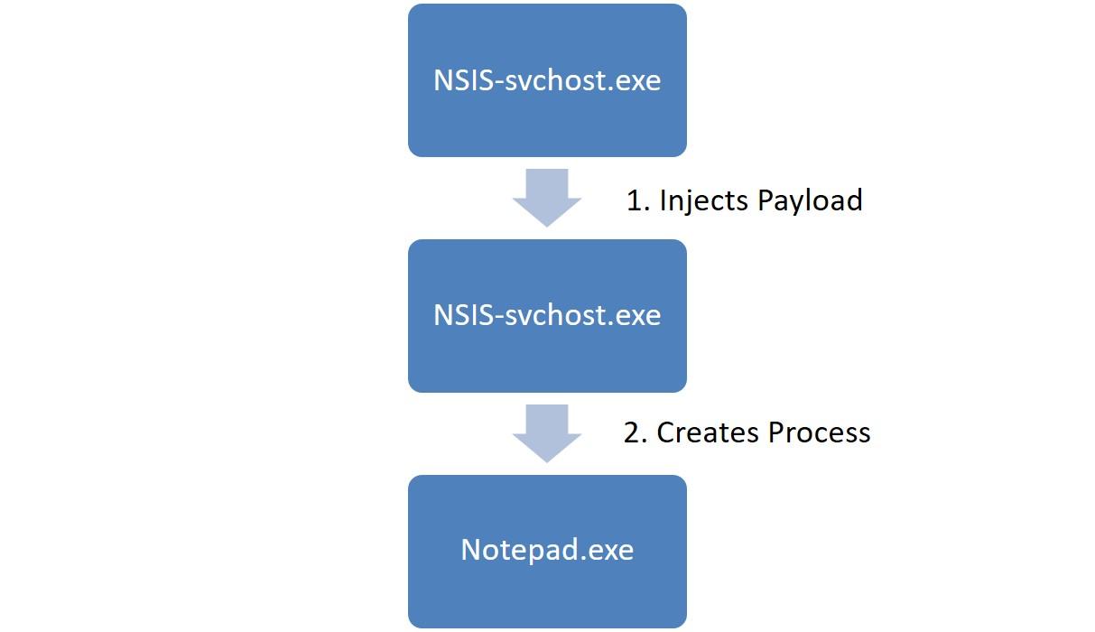 Varonis обнаружил криптомайнинговый вирус: наше расследование