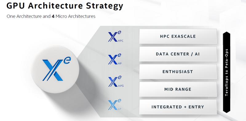 Новости Intel Arch Day 2020: Intel Xe в ассортименте