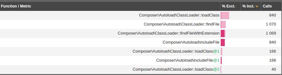 Результаты профайлинга, связанные с Composer.