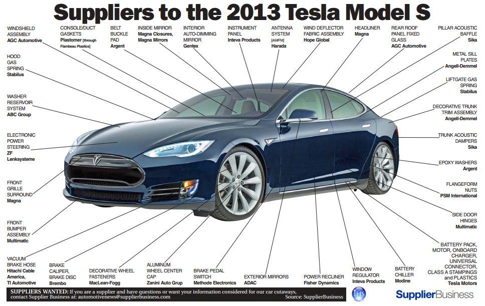 Инфографика автокомпонентов & автопоставщиков для Tesla Model S, модели 2013 года