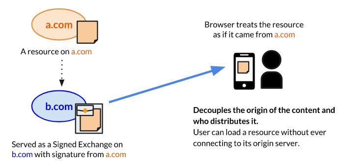 Mozilla назвала «вредным» предложение Google о распространении веб-пакетов с цифровой подписью