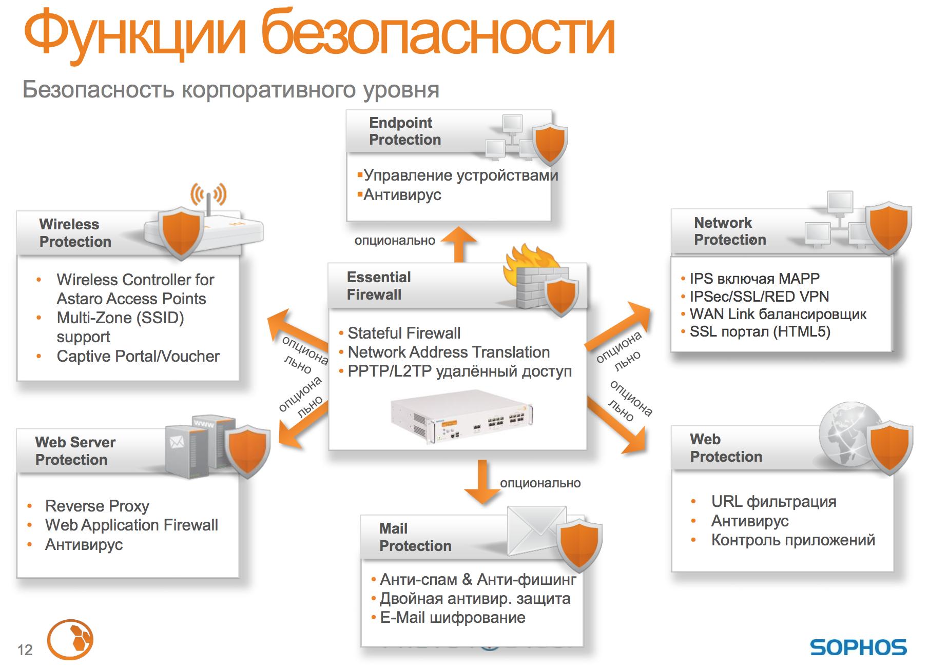 Sophos UTM Essential Firewall security functions