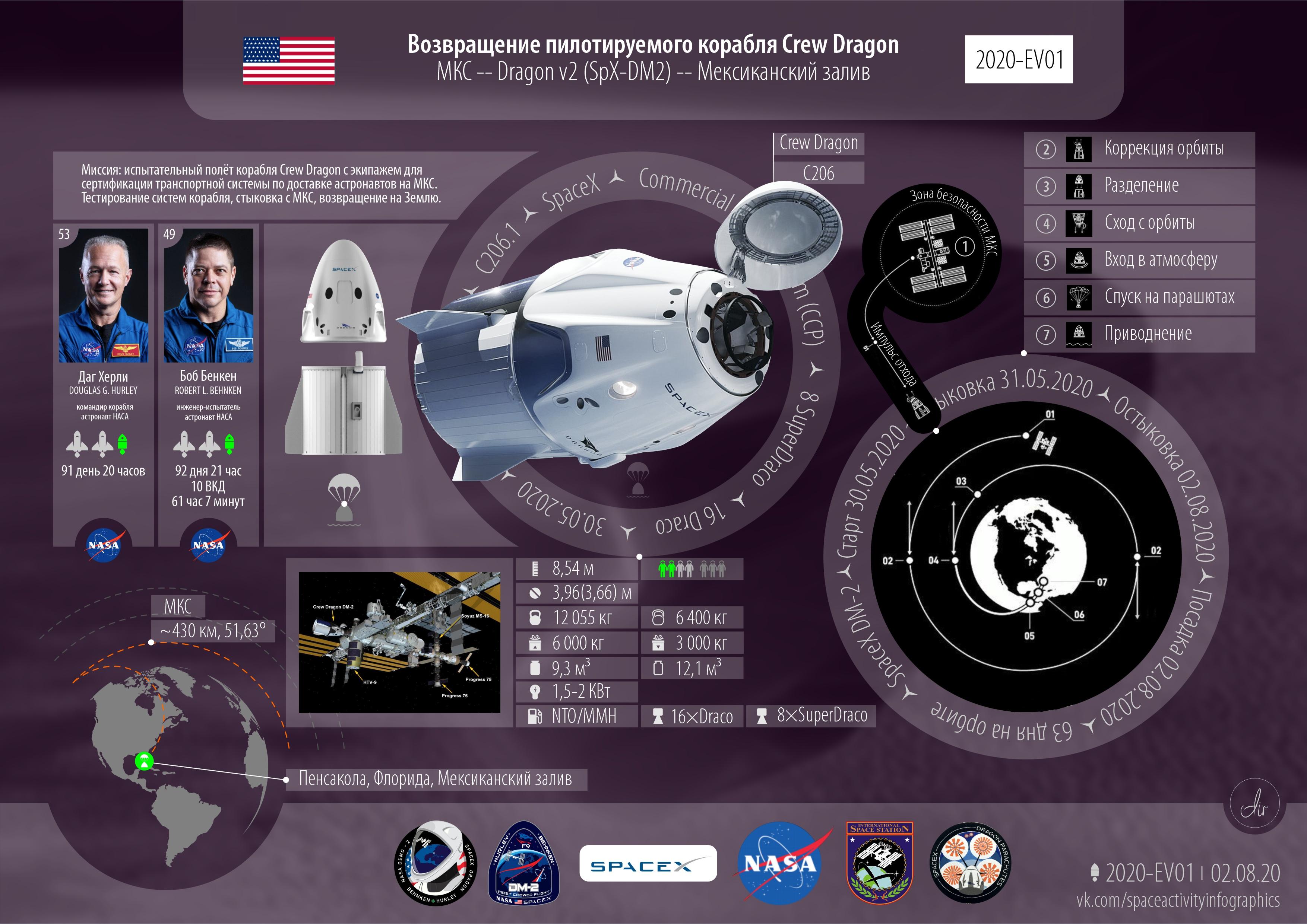 Событие года. 2020 успешное возвращение пилотируемого корабля Crew Dragon Endeavour в миссии Demo-2