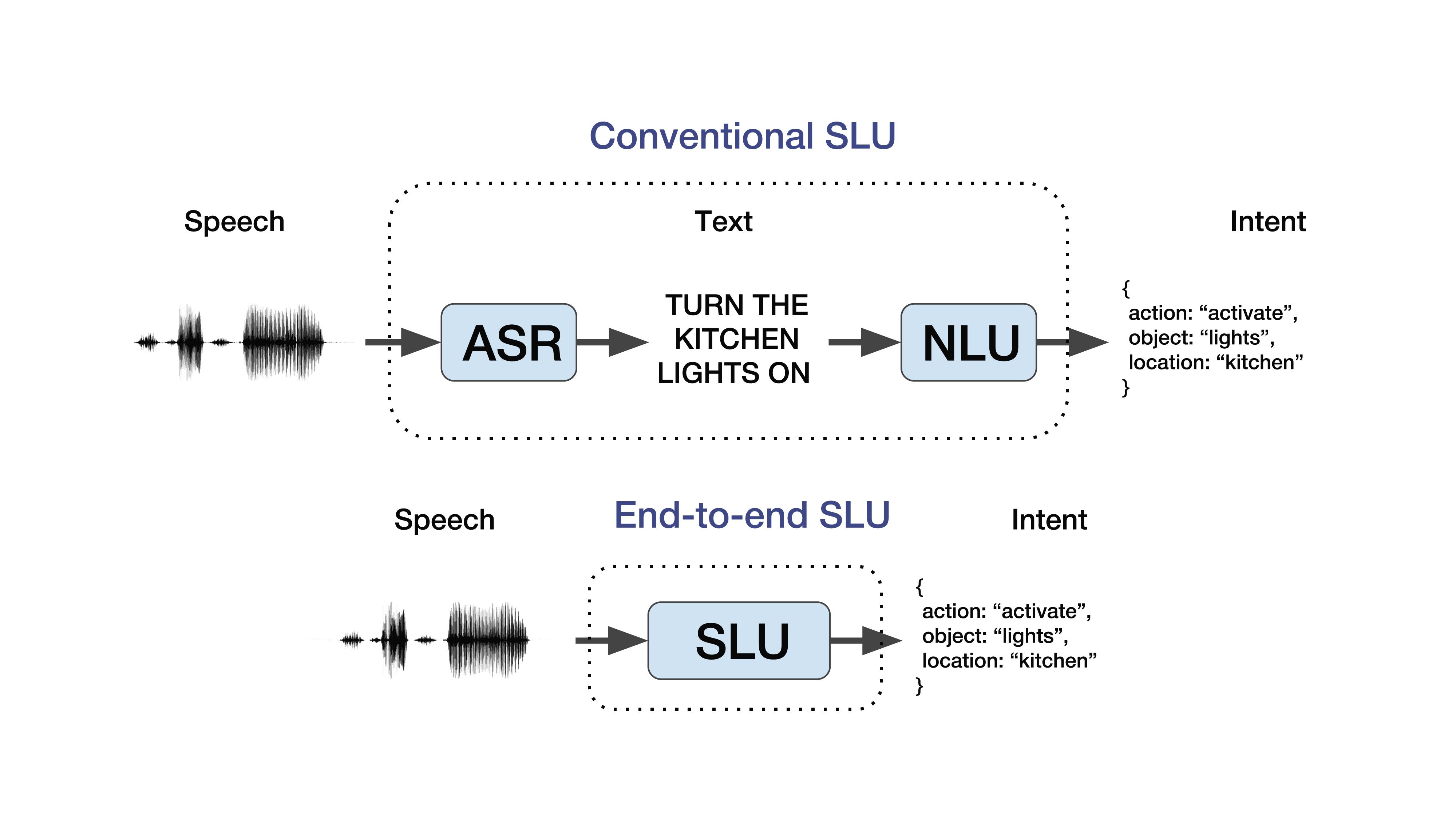 End2End-подход к пониманию разговорной речи