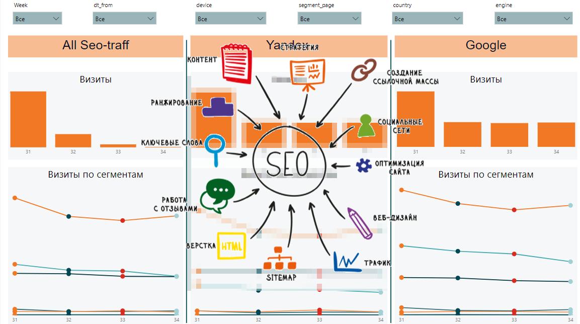 Проектирование дашбордов для веб-аналитики e-commerce сайта. Часть 3: SEO-канал