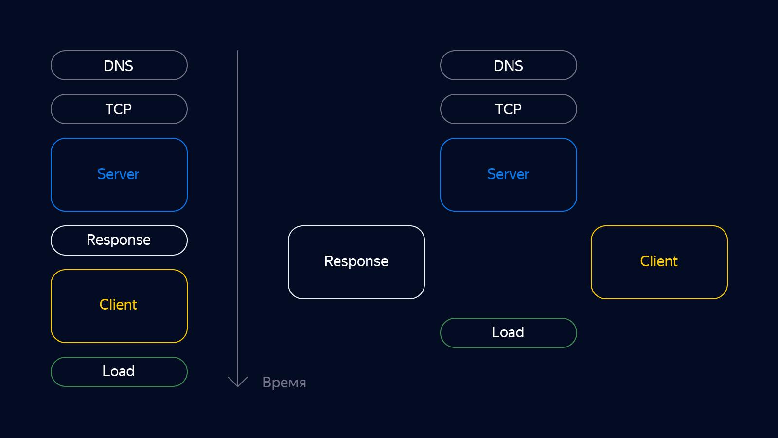 Схема прогрессивной модели загрузки web-страницы