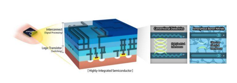 Исследователями Samsung открыт новый материал для производства полупроводников