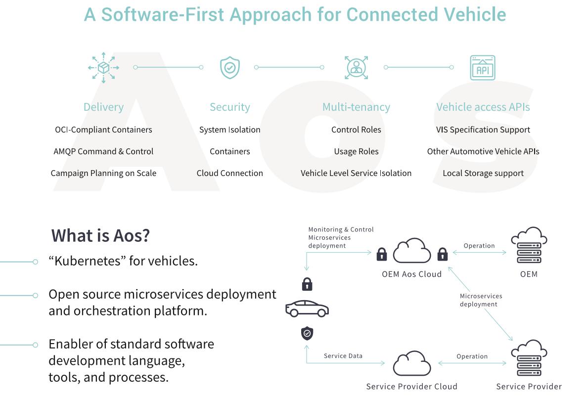 Kubernetes для автомобиля: как открыть разработчику доступ к бортовому компьютеру и сделать это безопасно