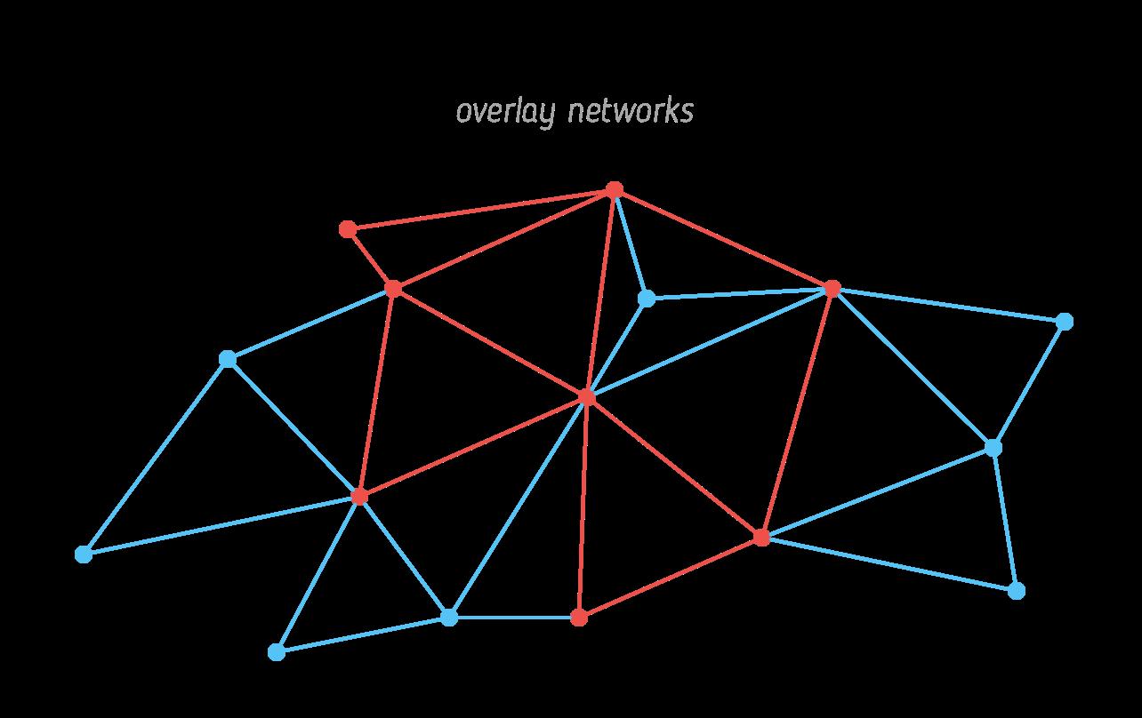 Оверлейные сети