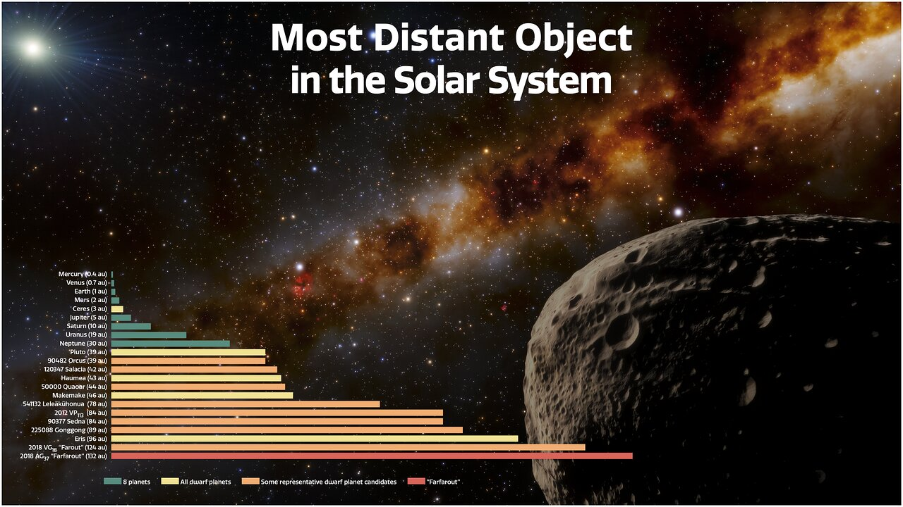 Астероид FarFarOut официально признан самым удаленным объектом Солнечной системы