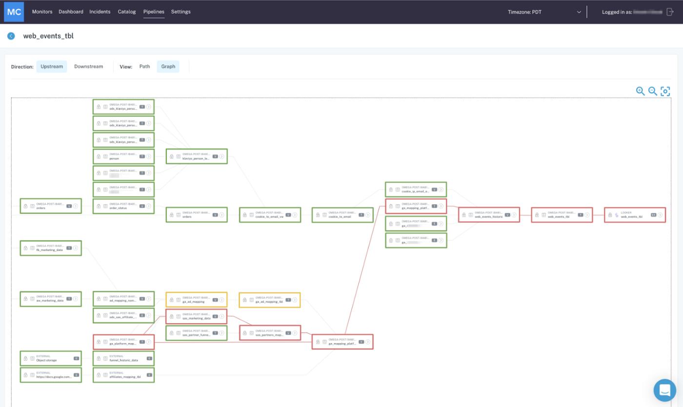 Происхождение данных таблицы web_events_tbl