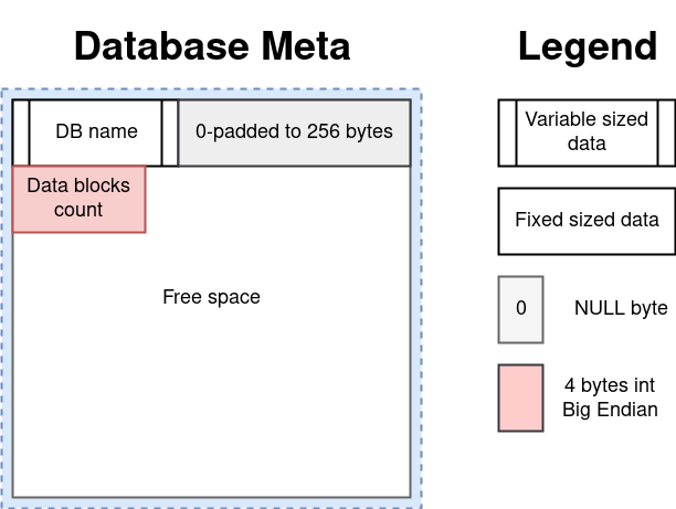 Database Meta