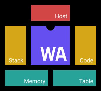 Технопорно с WebAssembly