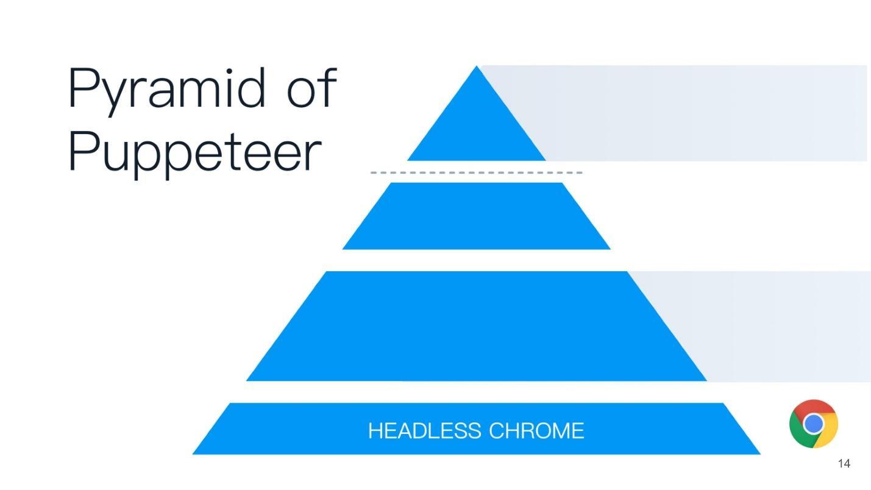 Как работает Headless Chrome / Блог компании Конференции