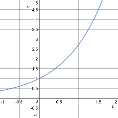 График функции y(t) = e^t