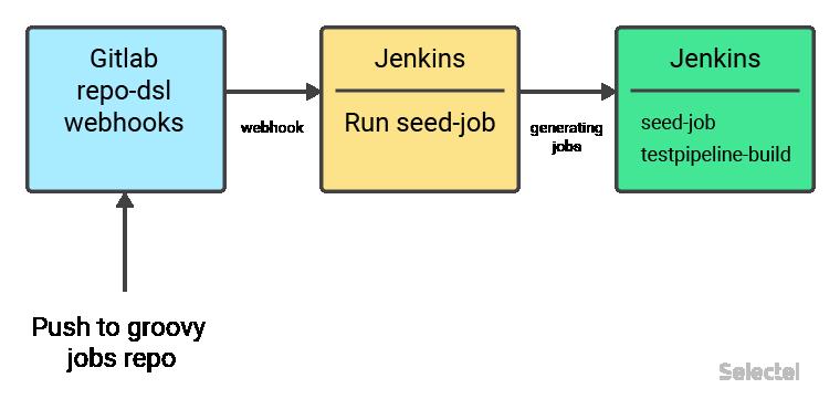 Управление задачами в Jenkins / Блог компании Selectel / Хабр