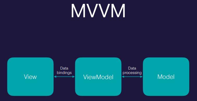 Часть 2: MVVM: полное понимание (+WPF)