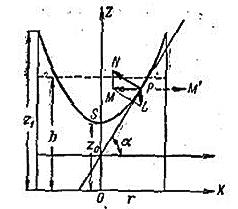 Математическая модель жидкостного тахометра на Python