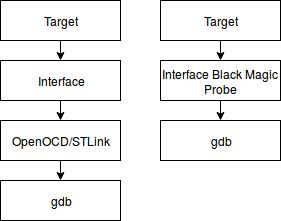 Сравнение алгоритмов работы при отладке без платы Black Magic Probe Mini V2.1 и с ней