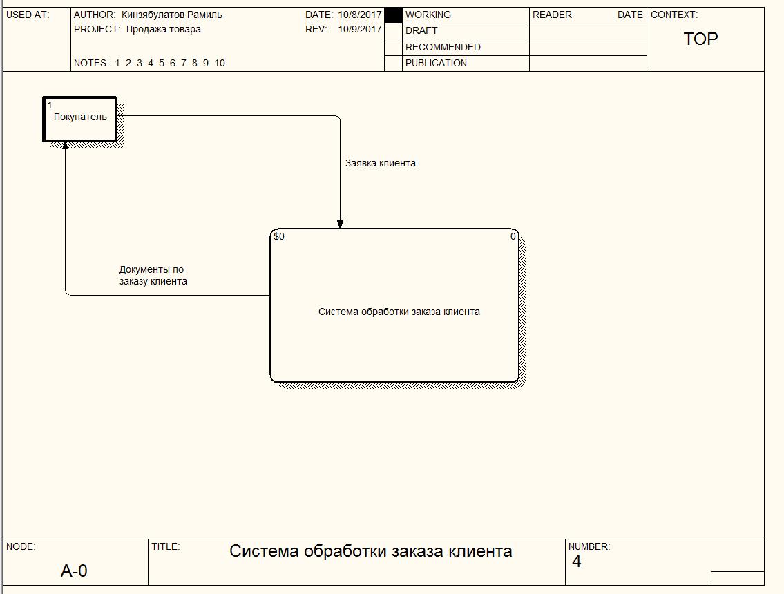 Что такое DFD (диаграммы потоков данных)