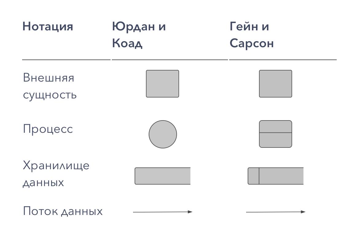 Варианты синтаксиса нотаций DFD