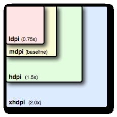 Как Android преобразует размеры ресурсов