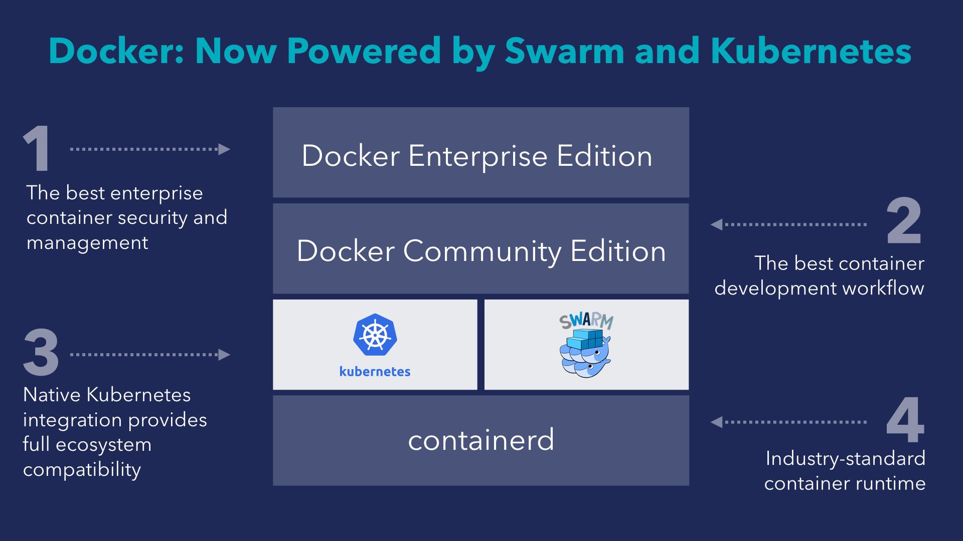 [Перевод] Использование Docker CE (Community Edition) с Kubernetes