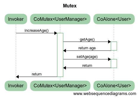 Age with mutex