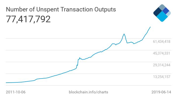 Utreexo: сжимаем множество UTXO Bitcoin