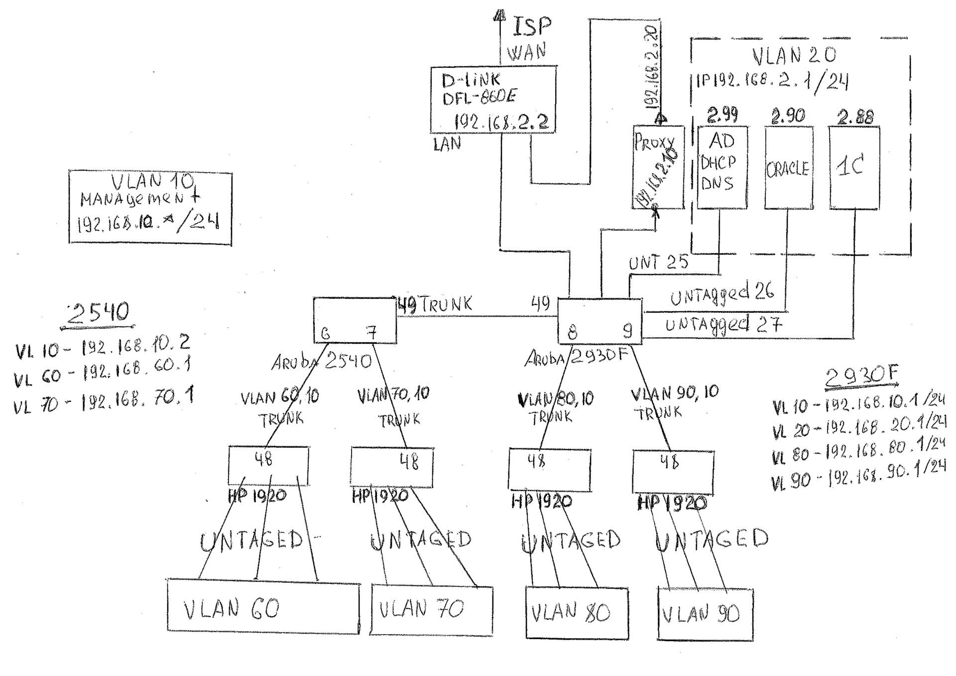 Как настроить Vlan routing между L3 и L2? — Toster ru