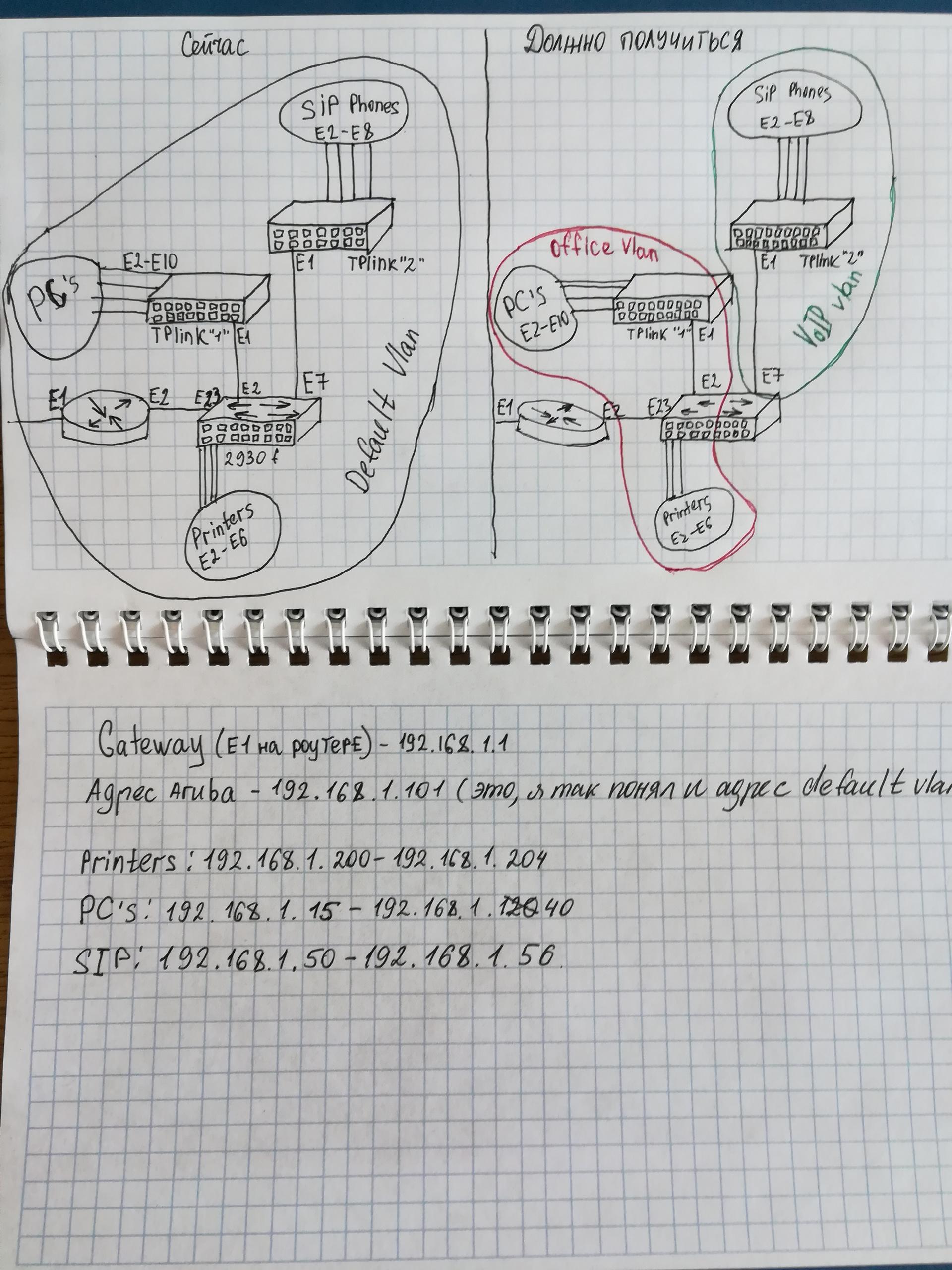 Как настроить vlan на hpe aruba 2930f? — Toster ru