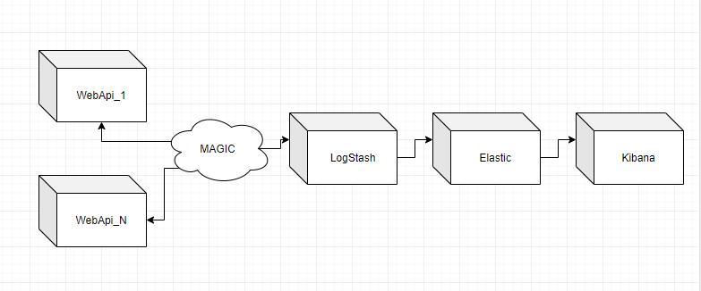 Как собирать логи из Docker контейнеров снаружи этих самих