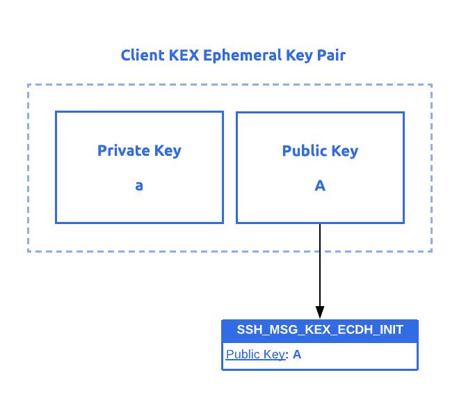 Генерация сообщения инициализации обмена ключами