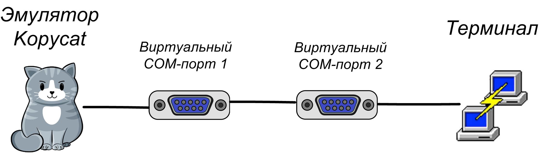 Виртуальные COM-порты