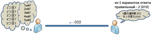 Перевод Напишем и поймем Decision Tree на Python с нуля! Часть 5. Информационная энтропия