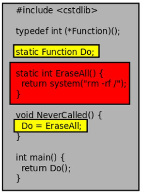 Why LLVM may call a never called function? / Habr