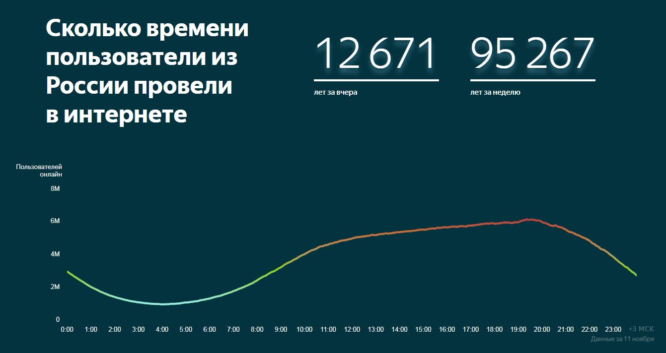 «Яндекс» запустил рейтинг российских сайтов: аудиторию вычисляет математическая модель на машинном обучении
