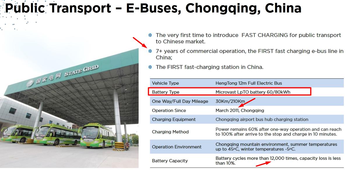 Электробусы и их батареи: что такое литий-титанат? (Part.1) — IT-МИР. ПОМОЩЬ В IT-МИРЕ 2021