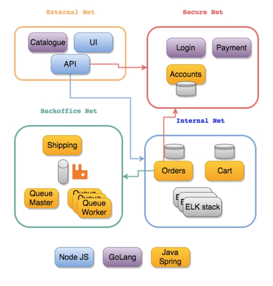 Упрощаем миграцию с OpenShift 3 на OpenShift 4